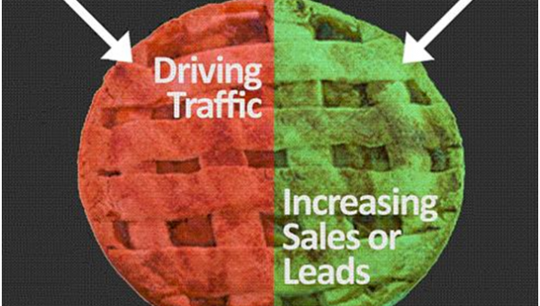 Content and eCommerce conversion rates